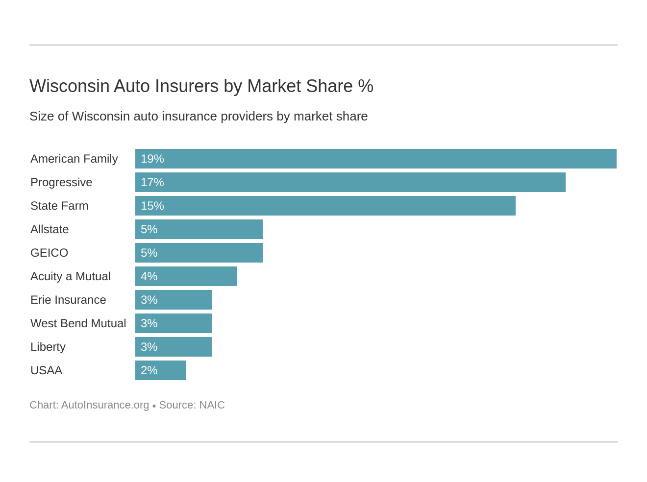 Wisconsin Auto Insurers by Market Share %
